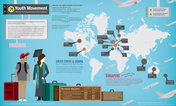 educated-youth-migration-education-infographic